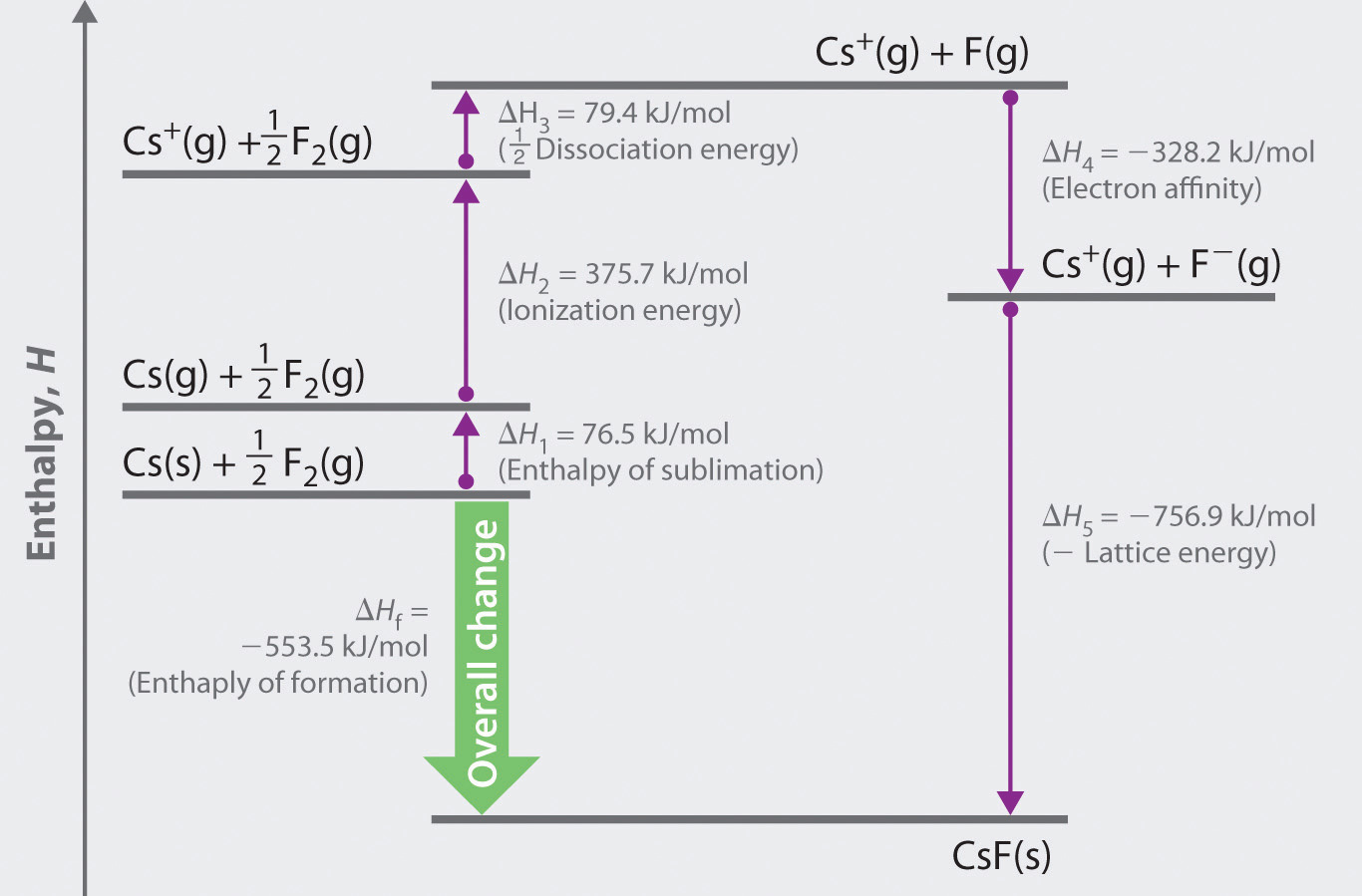 how to find enthalpy of dissolution for sodium acetate anhydrous