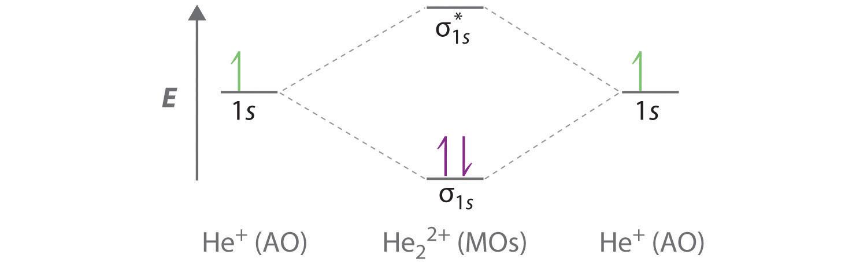 Gallery For > He2 Molecular Orbital Diagram H2 Molecular Orbital Diagram