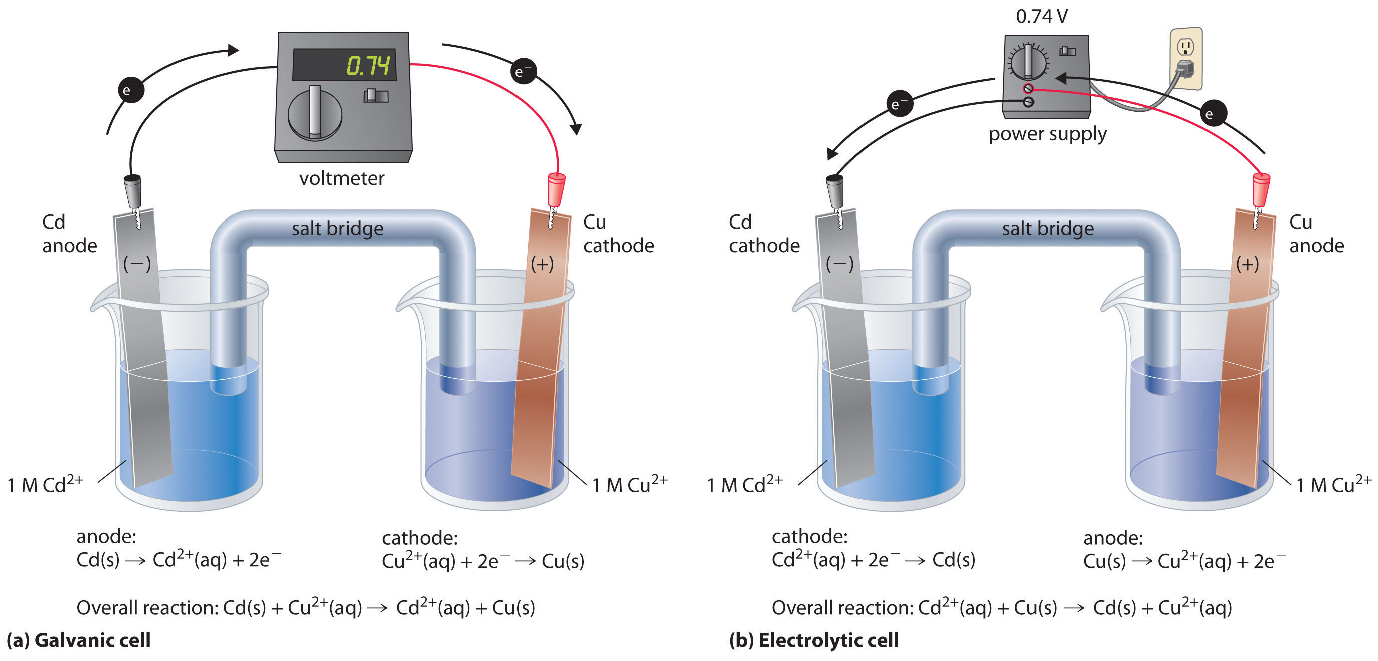 Lesson 8: Electrolysis and Electrolytic Cells - latest copy of ...