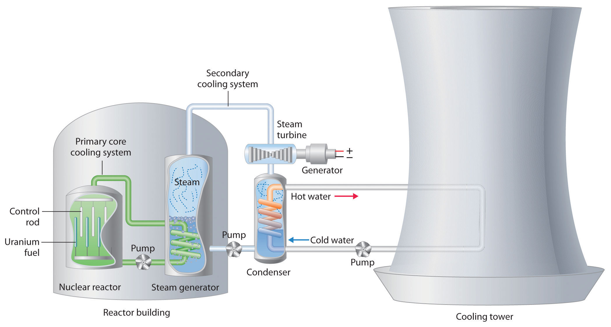 Diagram moreover Forced Air Furnace Diagram. on water cooling diagram #C25109