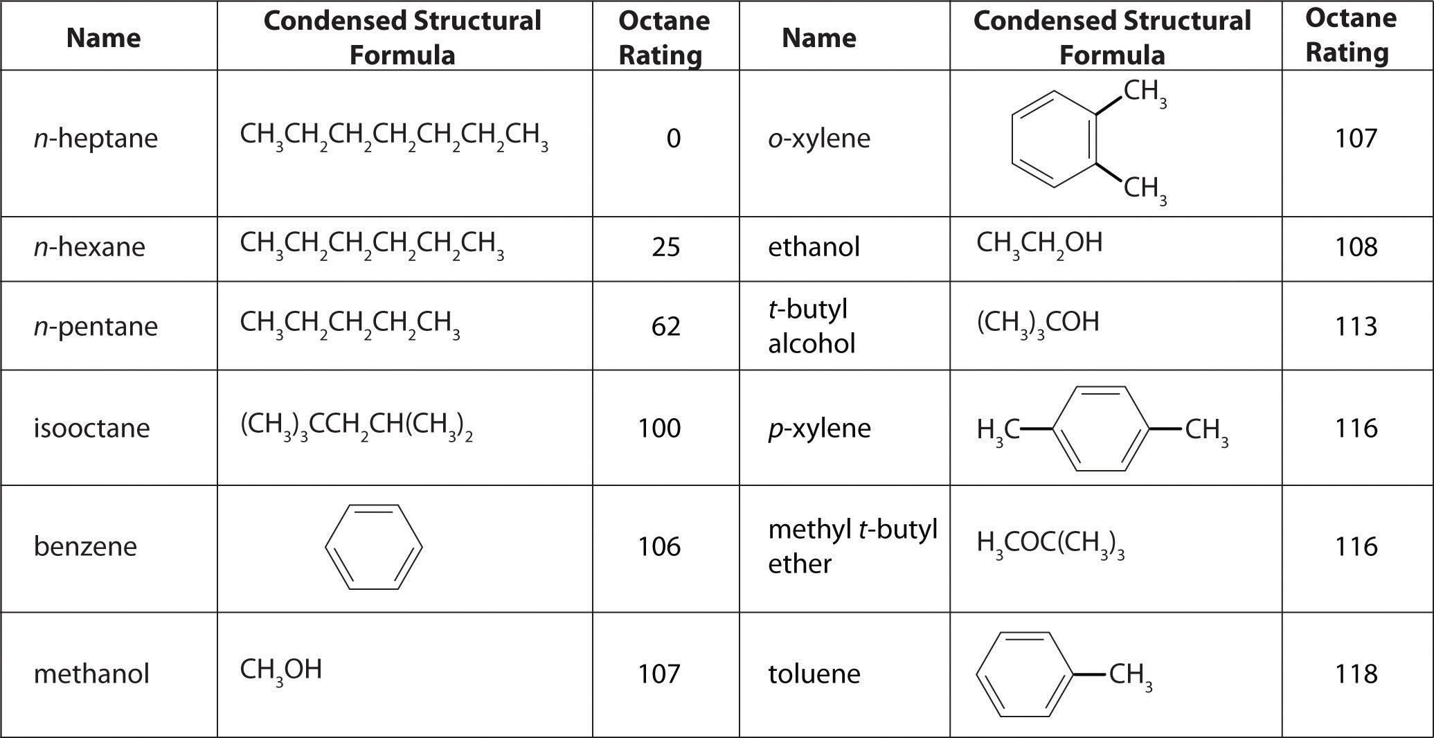 Figure 2 19 The Octane Ratings  N Pentane Lewis Structure