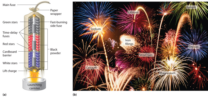 chemistry of fireworks The ultimate book of fireworks making hints and tips: 25 years of the best secret hints and tips on making professional fireworks dec 4, 2016.