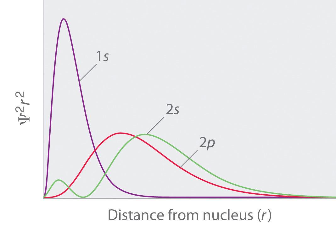 orbital numbers