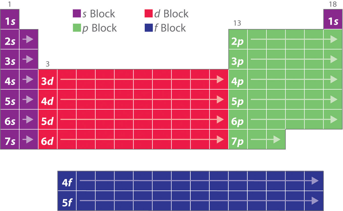 58 Periodic Table Electron Configuration Spdf Table Configuration