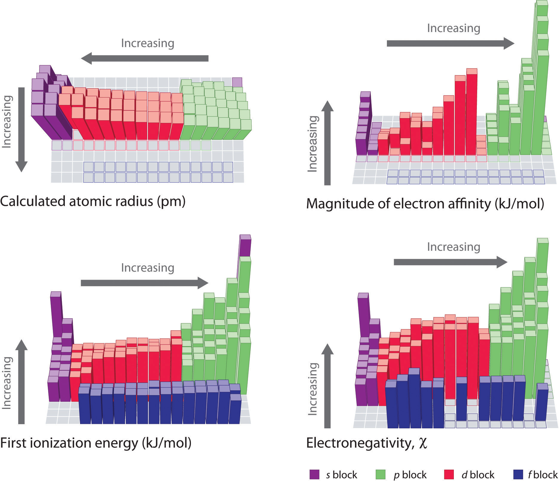 Periodic table trends in melting point periodic table periodic melting in point trends table for energy images 19 trend displaying lattice gamestrikefo Images