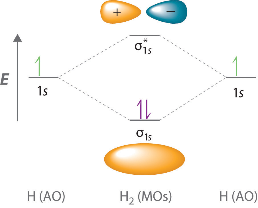General Chemistry: Principles, Patterns, and Applications ... H2 Molecular Orbital Diagram