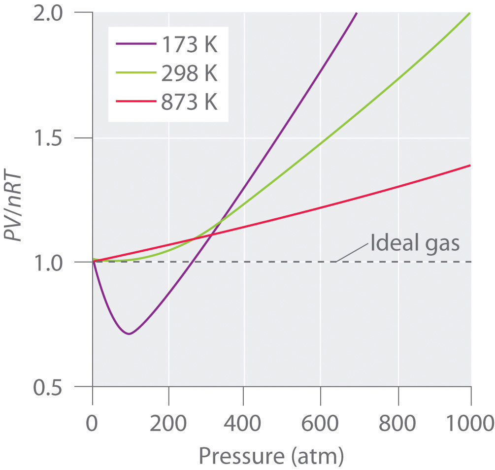 Nrt Versus P For Nitrogen Gas At Three Temperatures Shows That  The Approximation To Ideal Gas Behavior Becomes Better As The Temperature