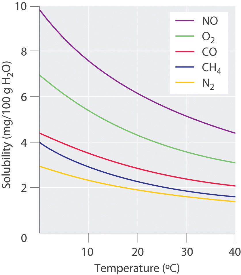 Gas solubility in liquids