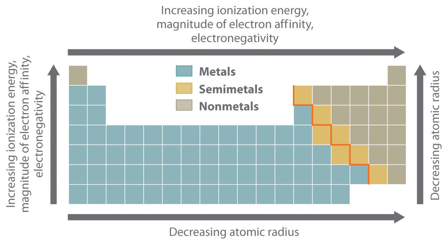 Periodic table metals nonmetals semiconductors periodic table semiconductors metals table periodic nonmetals table periodic semimetal gamestrikefo Images