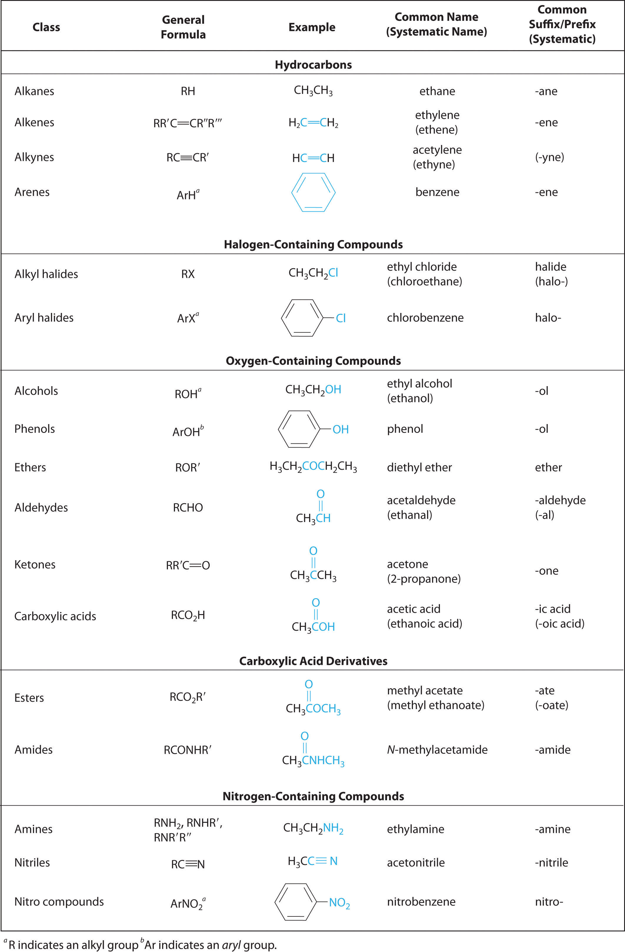 List Of Organic Compounds http://catalog.flatworldknowledge.com/bookhub/4309?e=averill_1.0-ch24_s01