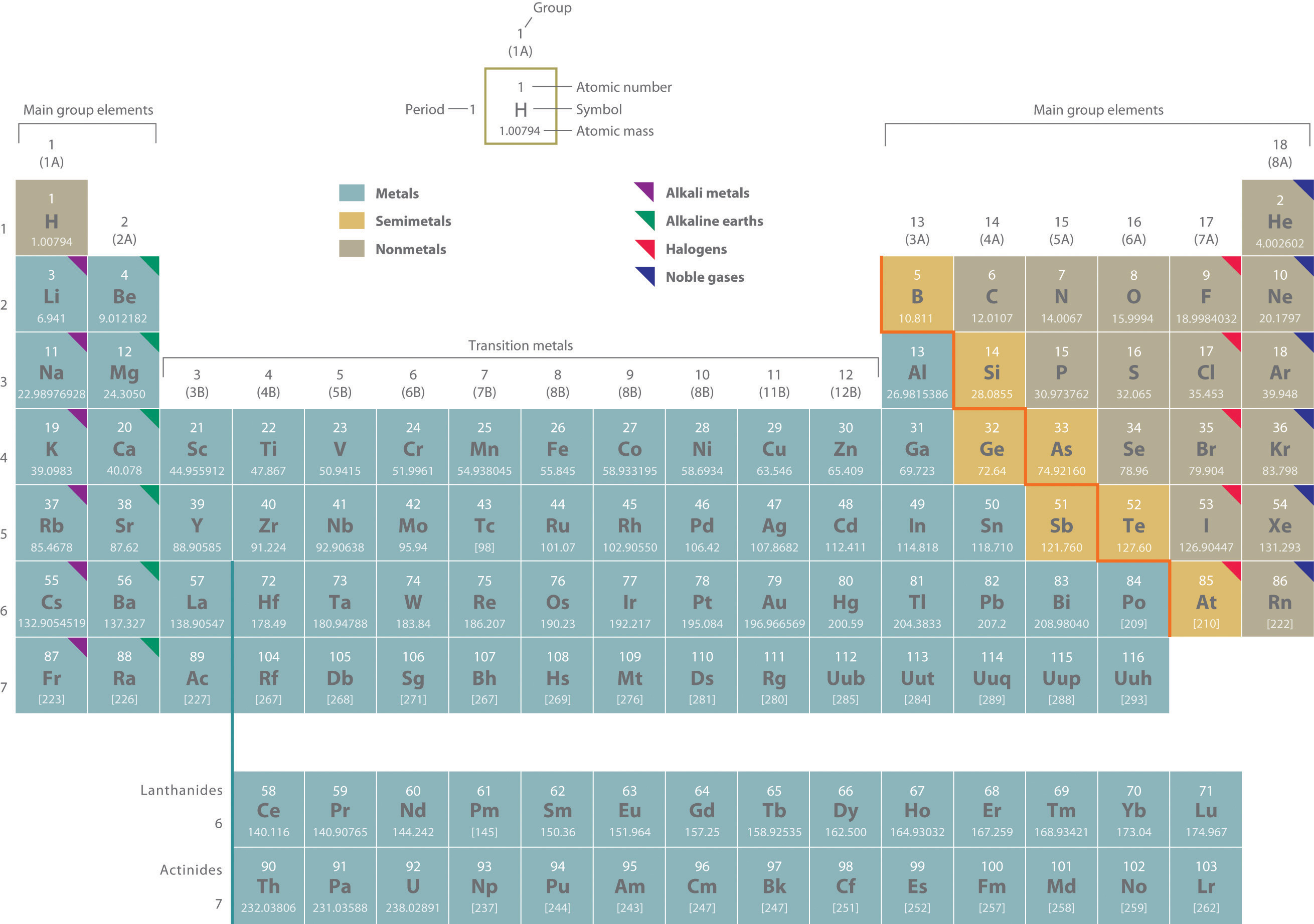 Radioactive Isotopes Periodic Table Elements Periodic Table of Elements