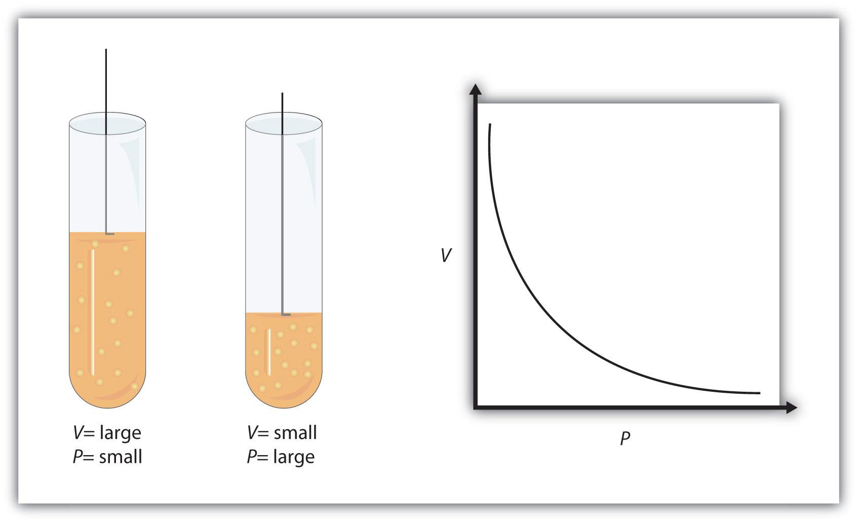 gas law formulas