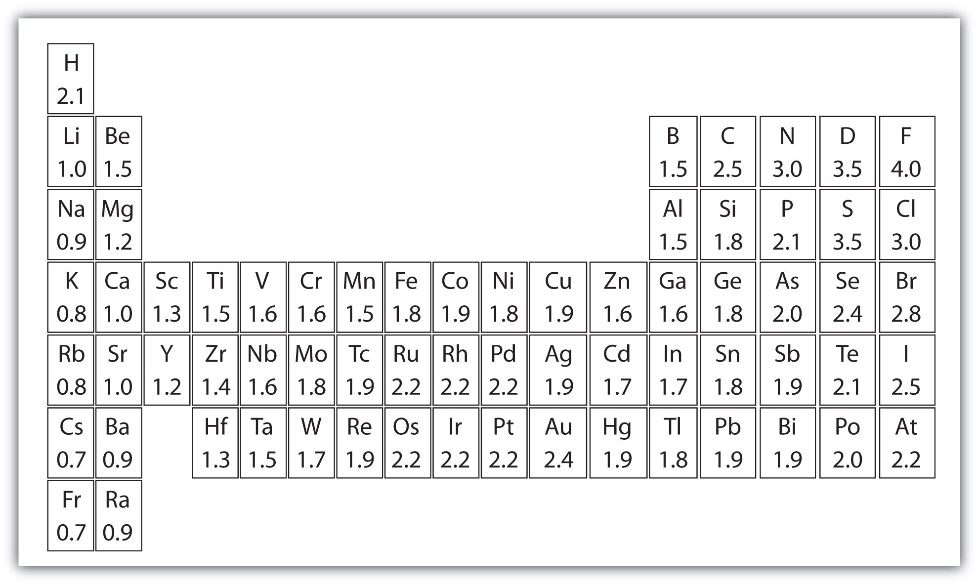 Wondrous New Periodic Table With Polarity Download Free Architecture Designs Rallybritishbridgeorg
