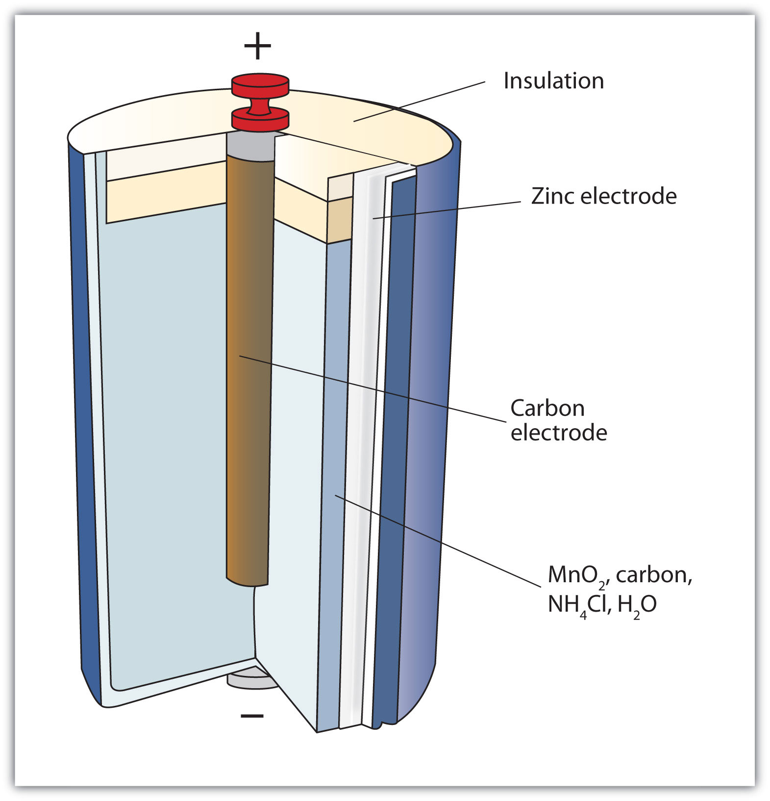 electrical principles and technologies lessons tes teach rh tes com Battery Anatomy Battery Assembly Diagram