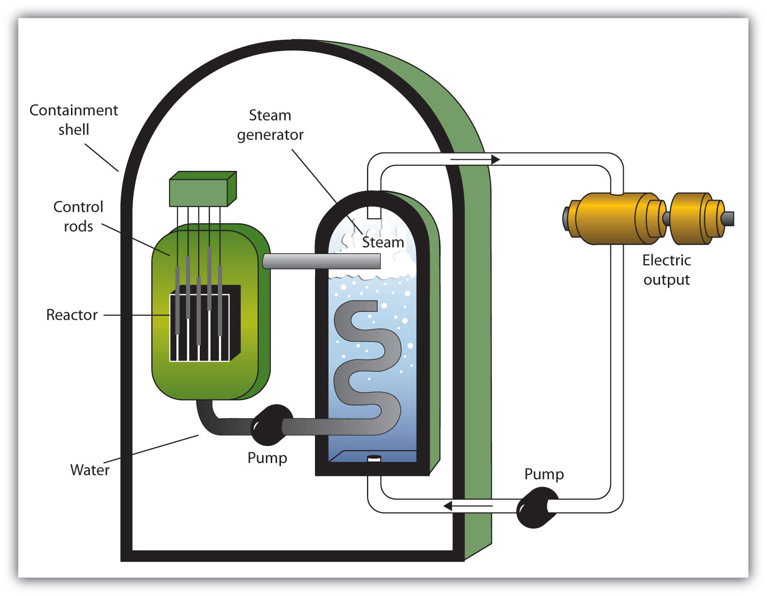 Nuclear Fusion Power Plant Diagram Simple Nuclear Fusion ...