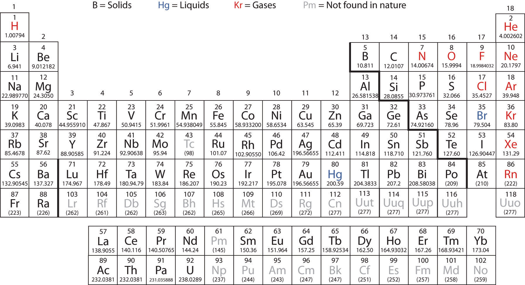 The Basics of General Organic and Biological Chemistry 10 – Periodic Table Worksheet Pdf