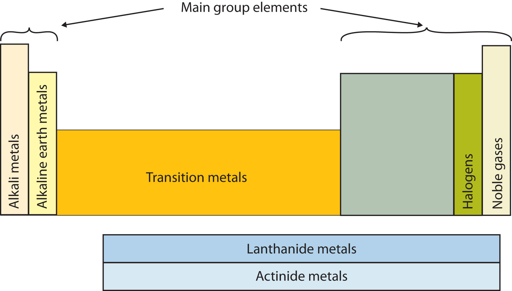 New periodic table lanthanide metals periodic metals lanthanide table periodic have some of the special sections table elements names gamestrikefo Choice Image