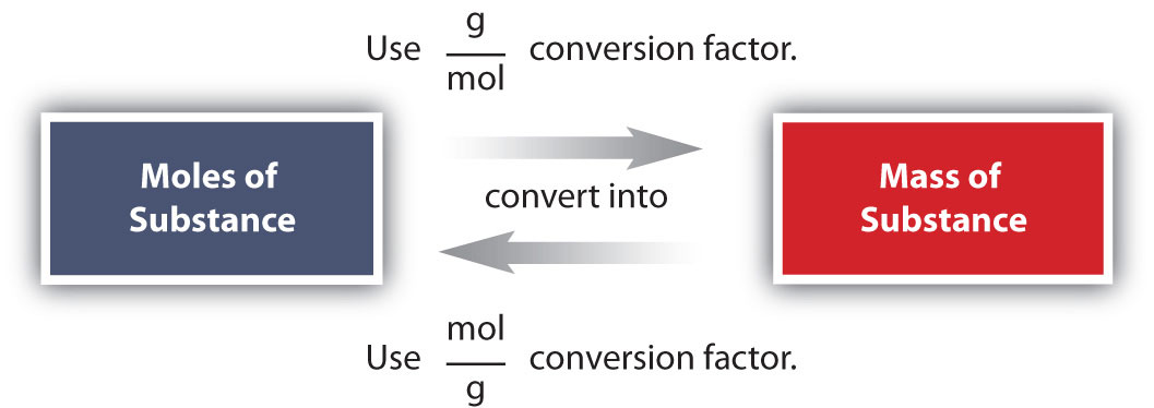 mass mole conversion worksheet