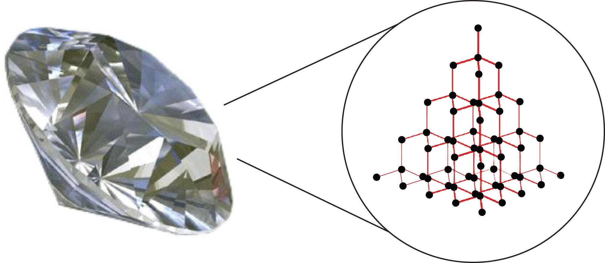 Covalent Solids non-polar molecular solids