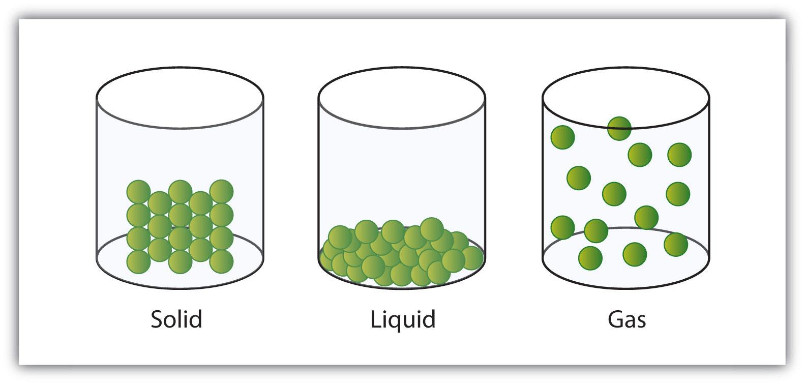 solid has definite volume and shape  a liquid has a definite volume    Solid Liquid Gas