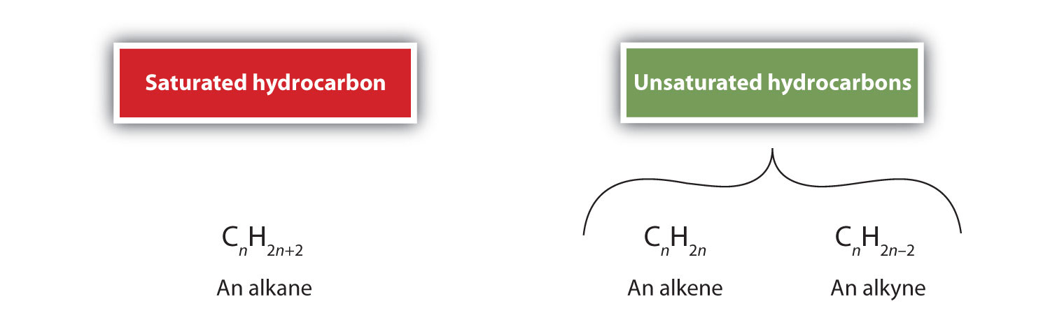 Alkenes: Structures and Names | Flat World Knowledge