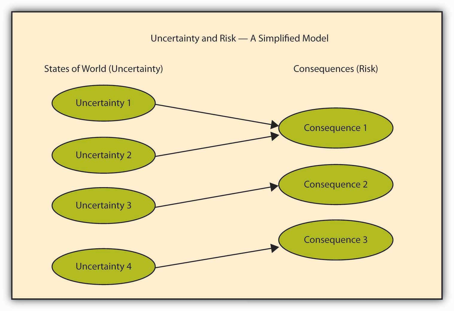 risk and uncertainty in economics pdf