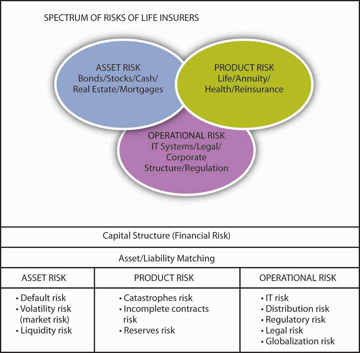 Risk management for enterprises and individuals 1 0 Construction types insurance