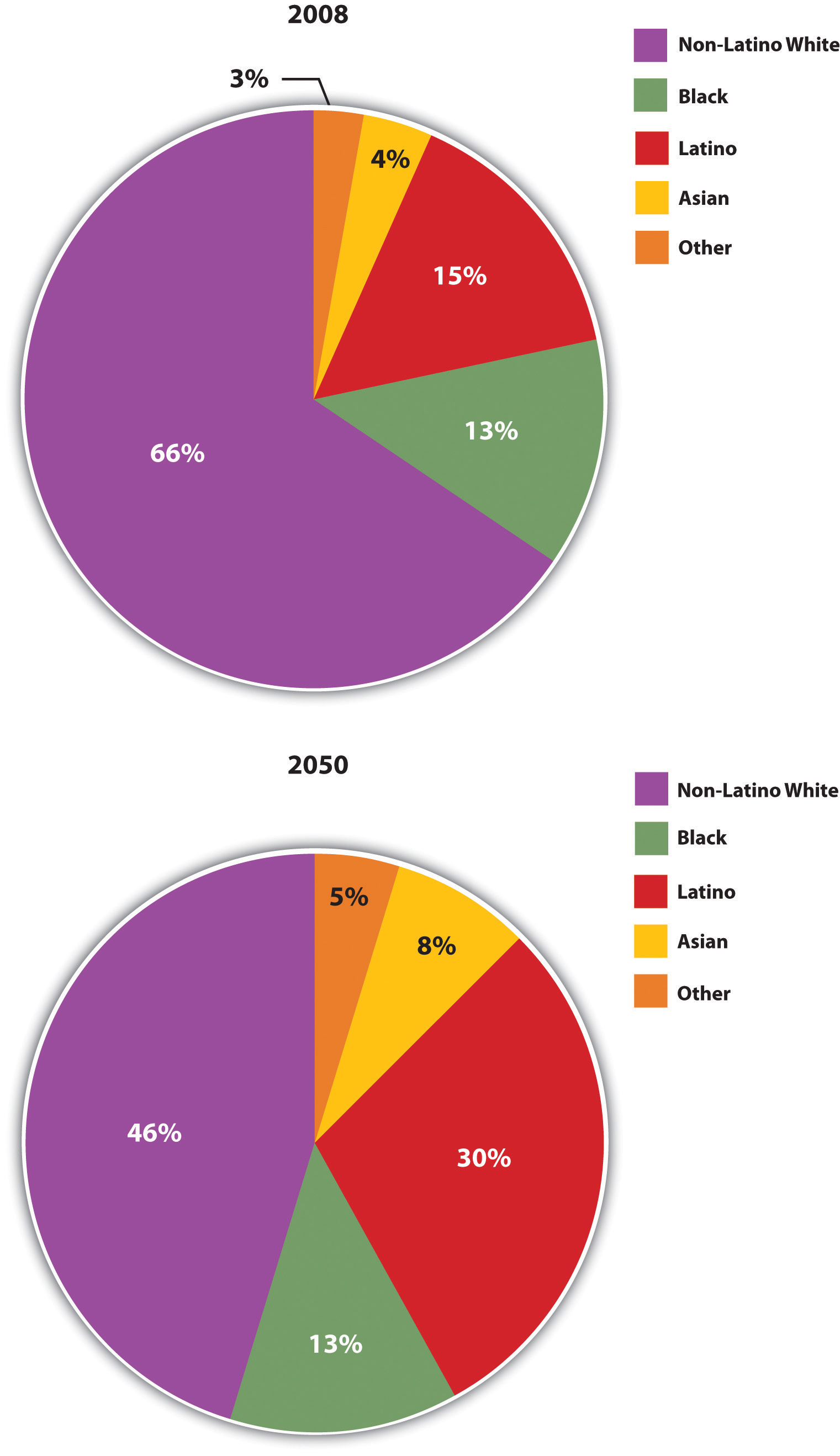 Racial and Ethnic Composition of the United States, 2008 and 2050 (Projected)