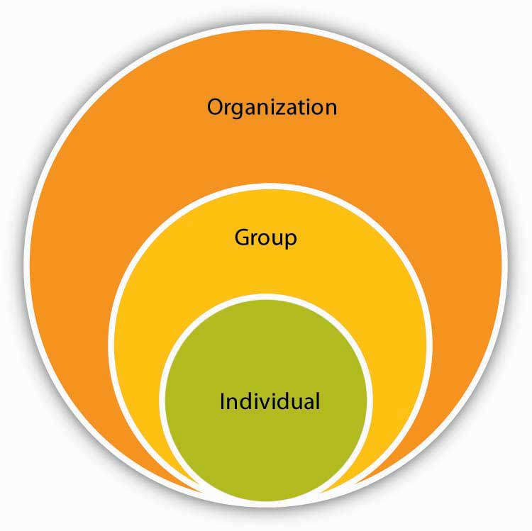 organisations and behaviour Task – organizational behavior using concepts and readings from the module, critically analyse a problem you are experiencing (or have experienced) at work follow the step-by-step procedure.