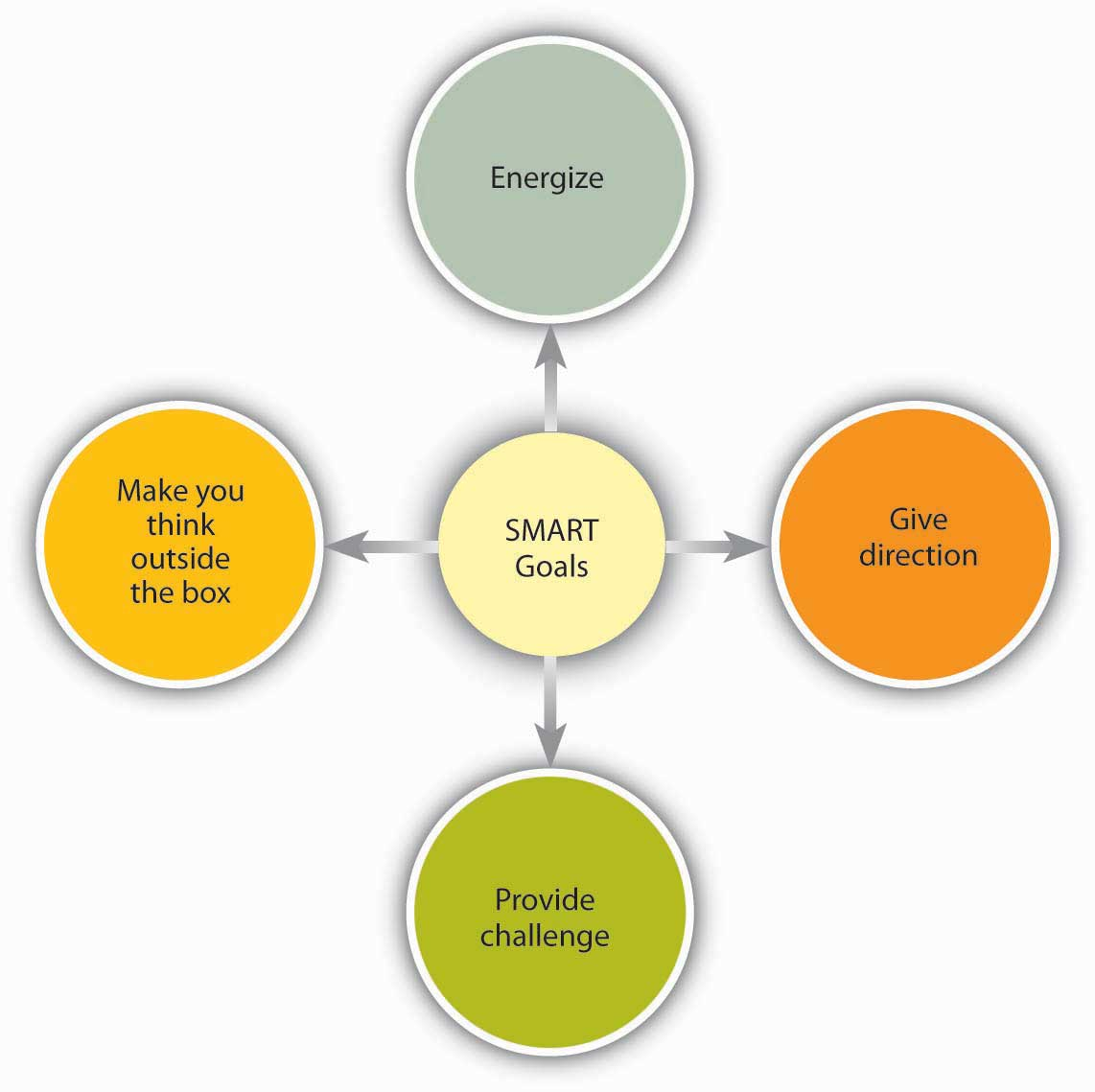 organizational behavior 1 0 flatworld why do smart goals motivate
