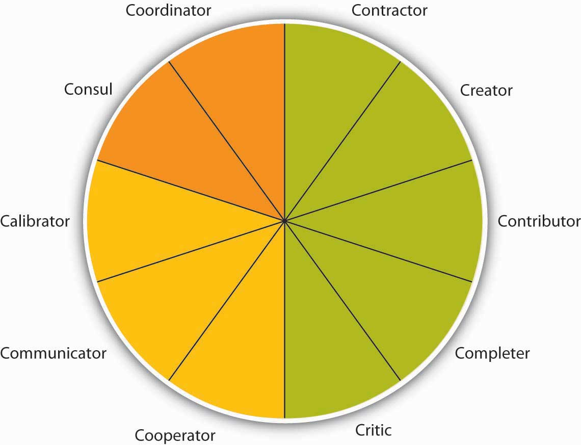 the role of organizational behavior Leadership impact on healthcare organizational behavior published on  impact on the healthcare organizational behavior  is a role model for the.