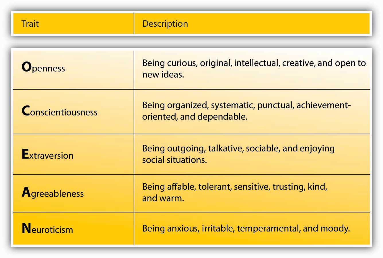 organizational behavior flatworld big 5 personality traits