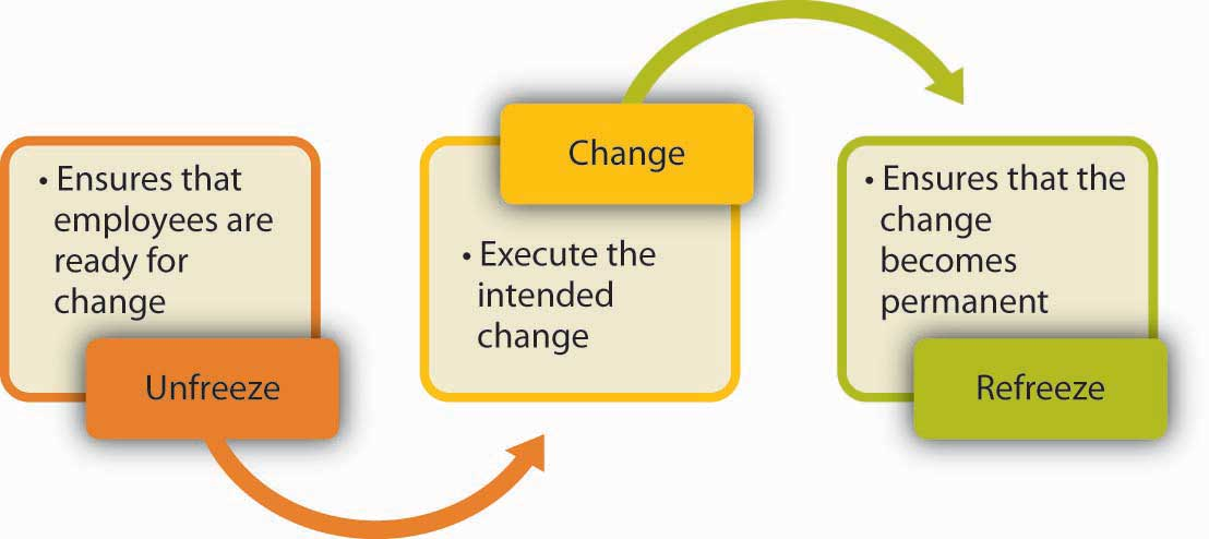 clinical report on lewins field change theory His field theory states that one's behavior is related both to one's personal characteristics and to the social situation in which one finds oneself lewins change theory his most influencial theory was his model of the change process in human systems.