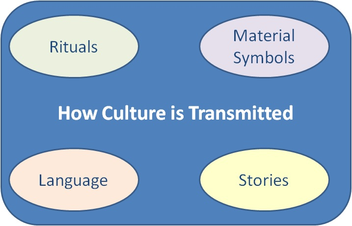 knowledge management and organizational culture pdf