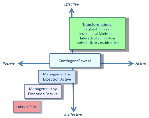 transformational leadership diagram  #11