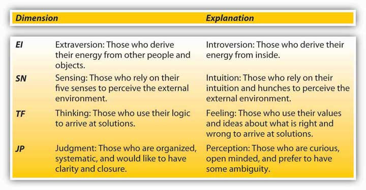 organizational behavior1 essay View essay - organizational behavior paper - week 1 from mgt 312 at  university of phoenix organizational behavior 1 organizational.