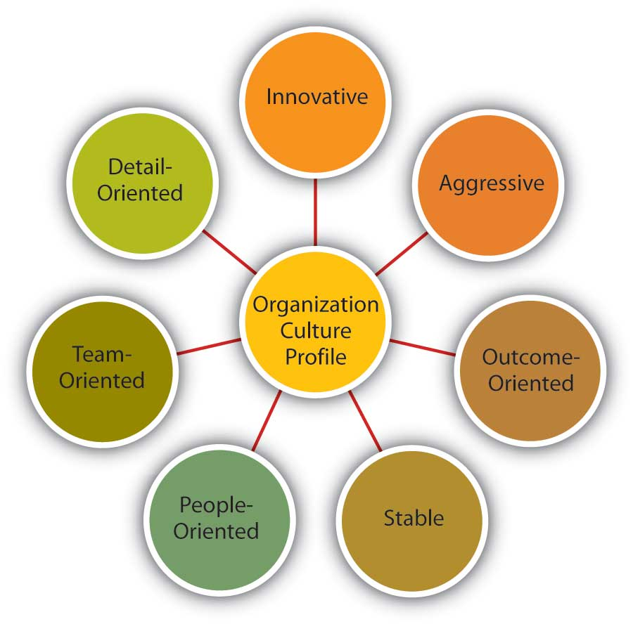 Dimensions of Organizational Culture Profile (OCP)