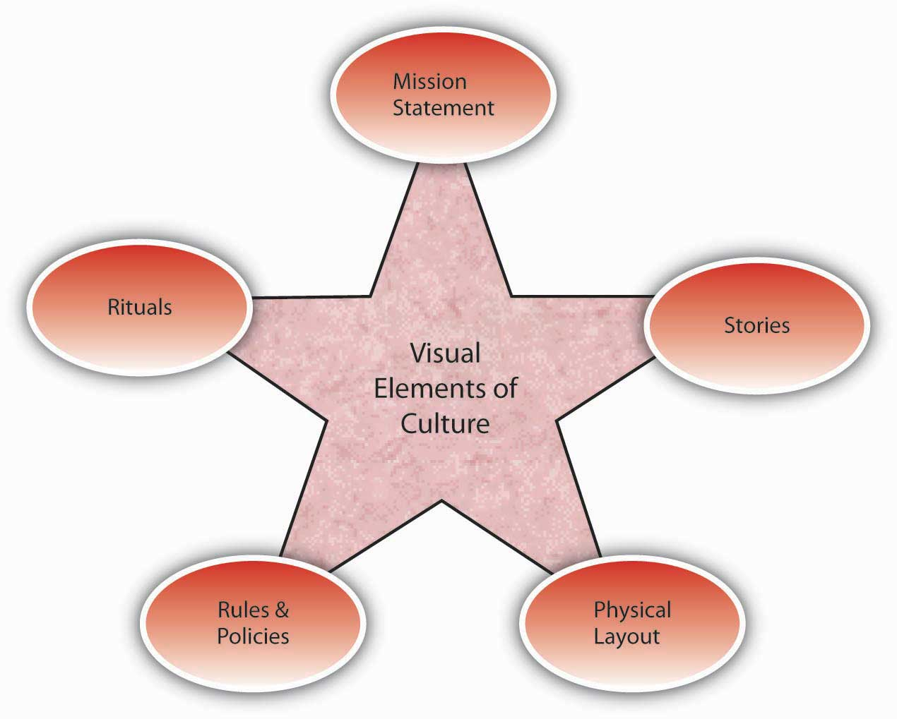 Visual Elements of Culture