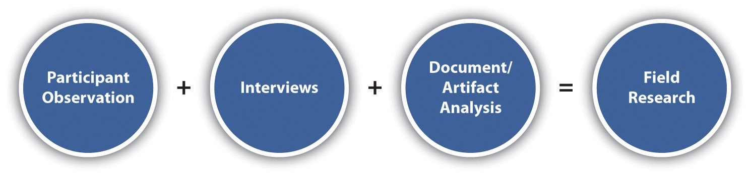 document analysis research method