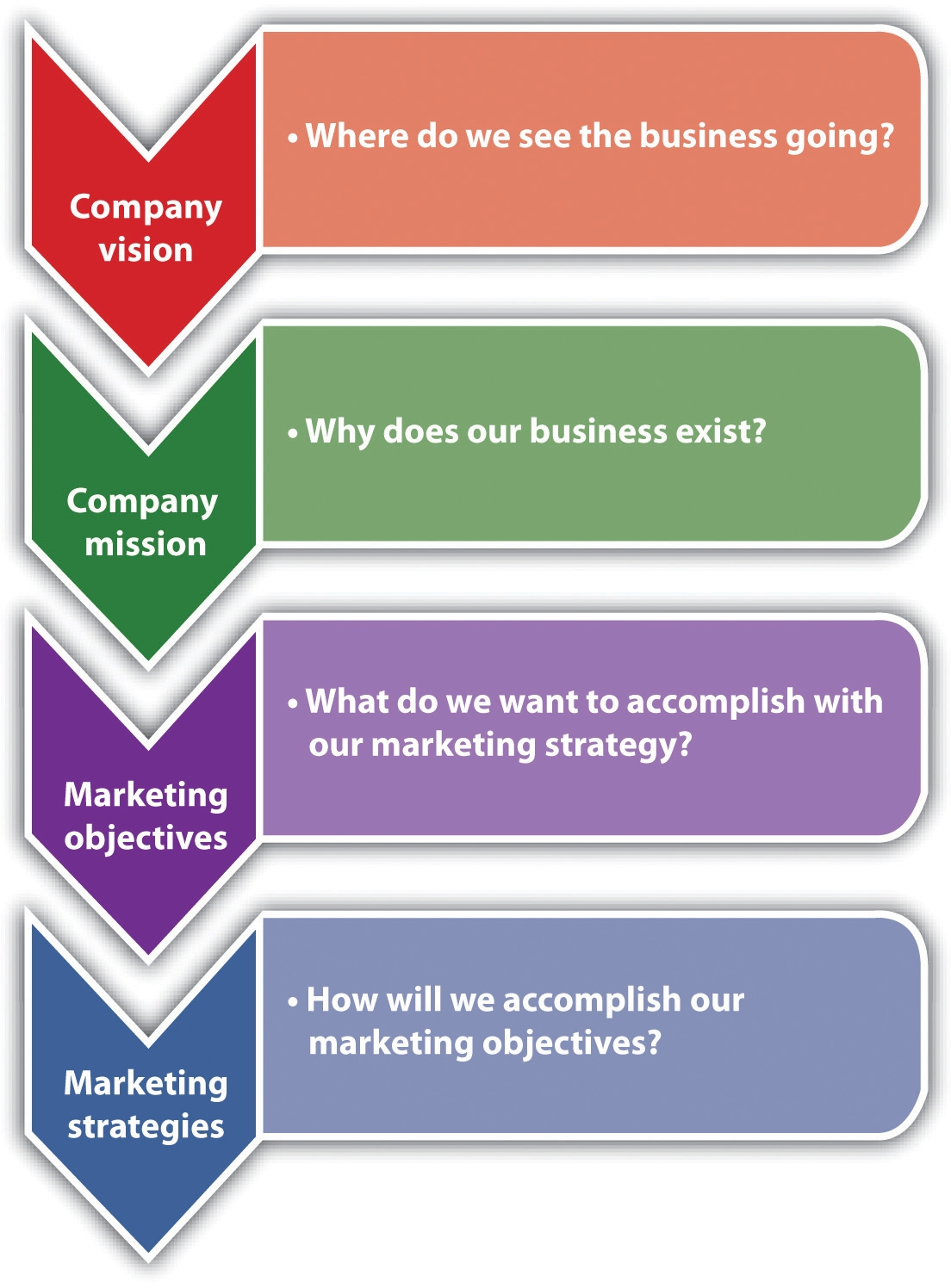 Business plan for marketing strategy