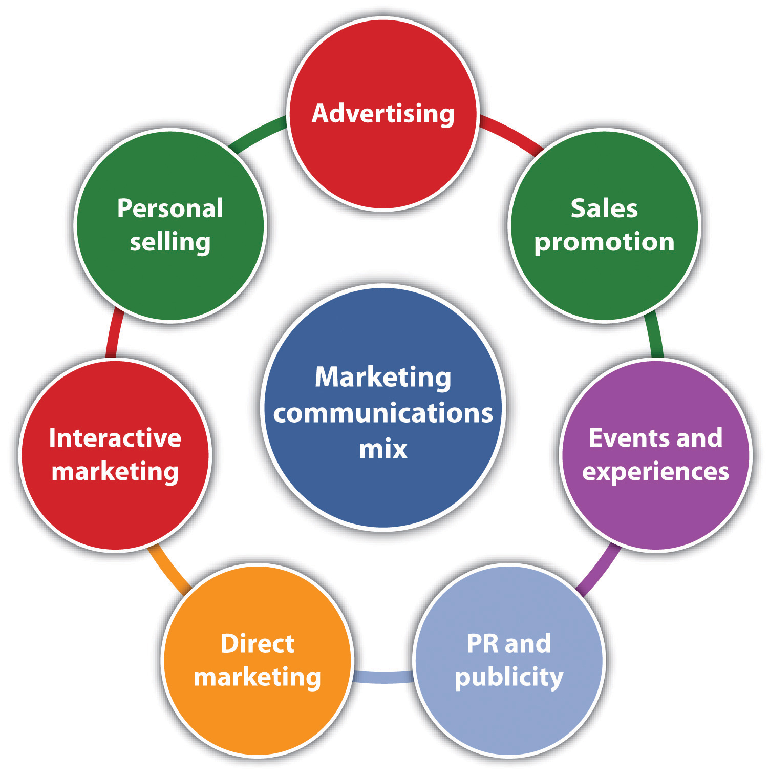 Figure 7.7 The Marketing