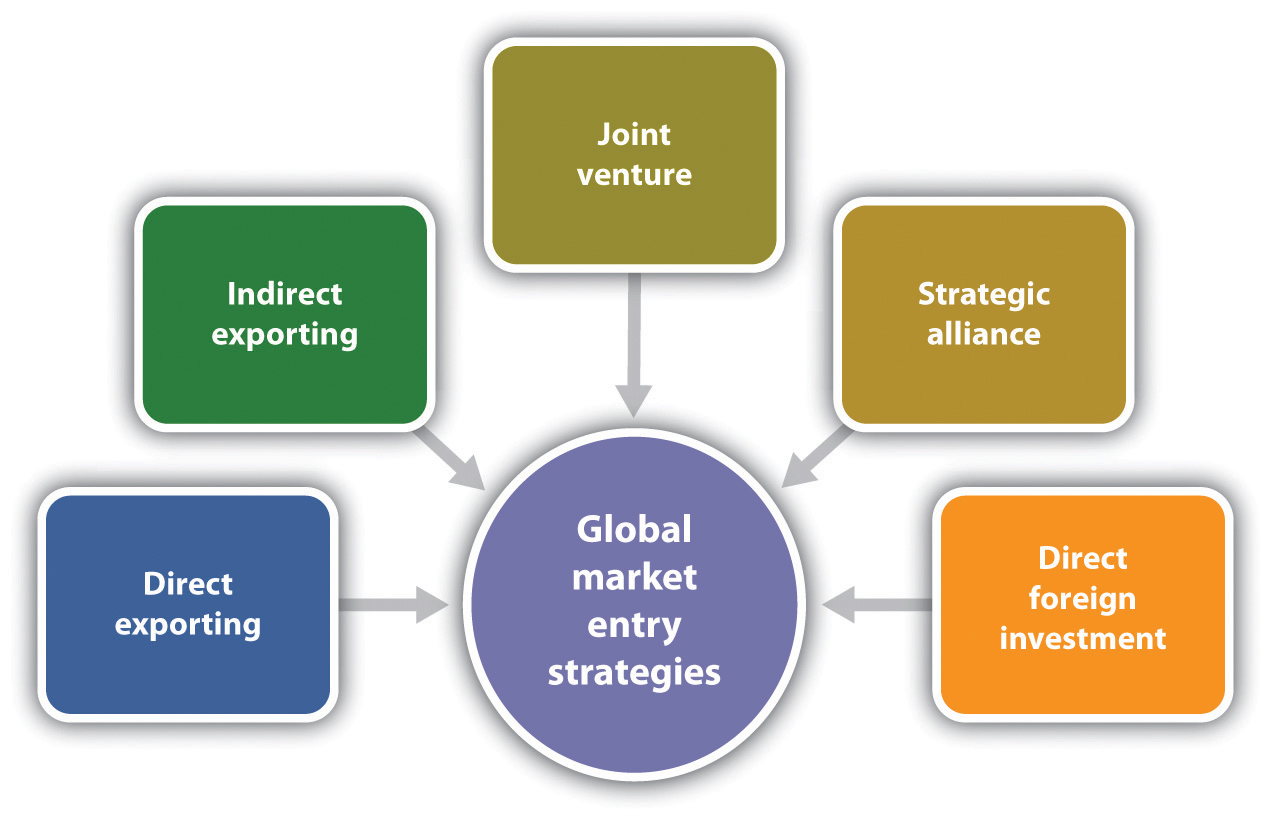 strategy entering a market Institutional context when entering foreign markets to make an informed decision  about whether or not to enter and to appropriately adapt their entry strategies.