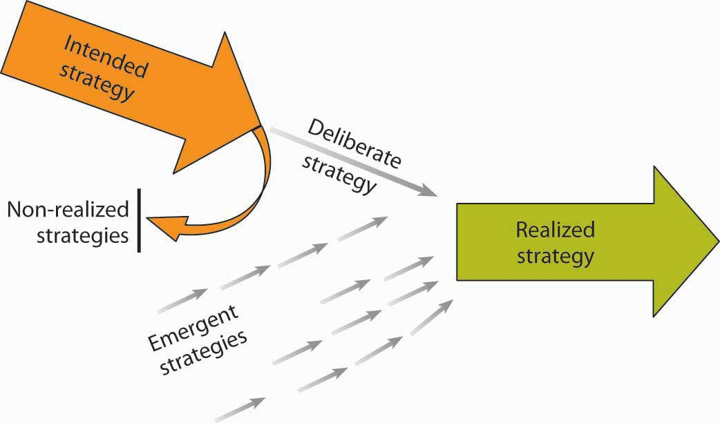 Mintzberg s 5p approach to strategy