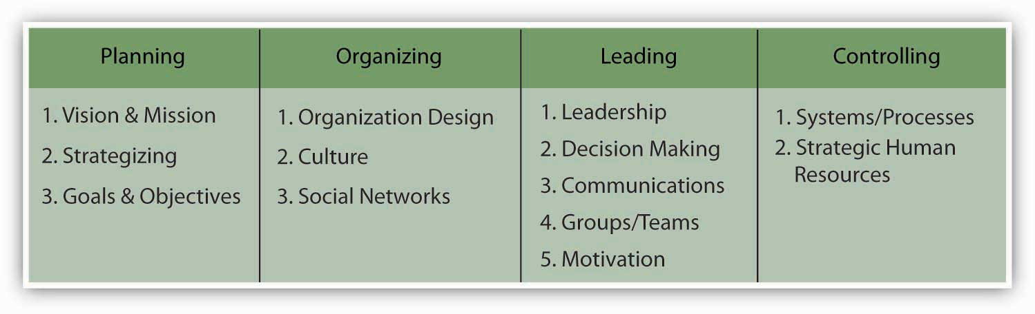 Goals and Objectives in the P-O-L-C Framework