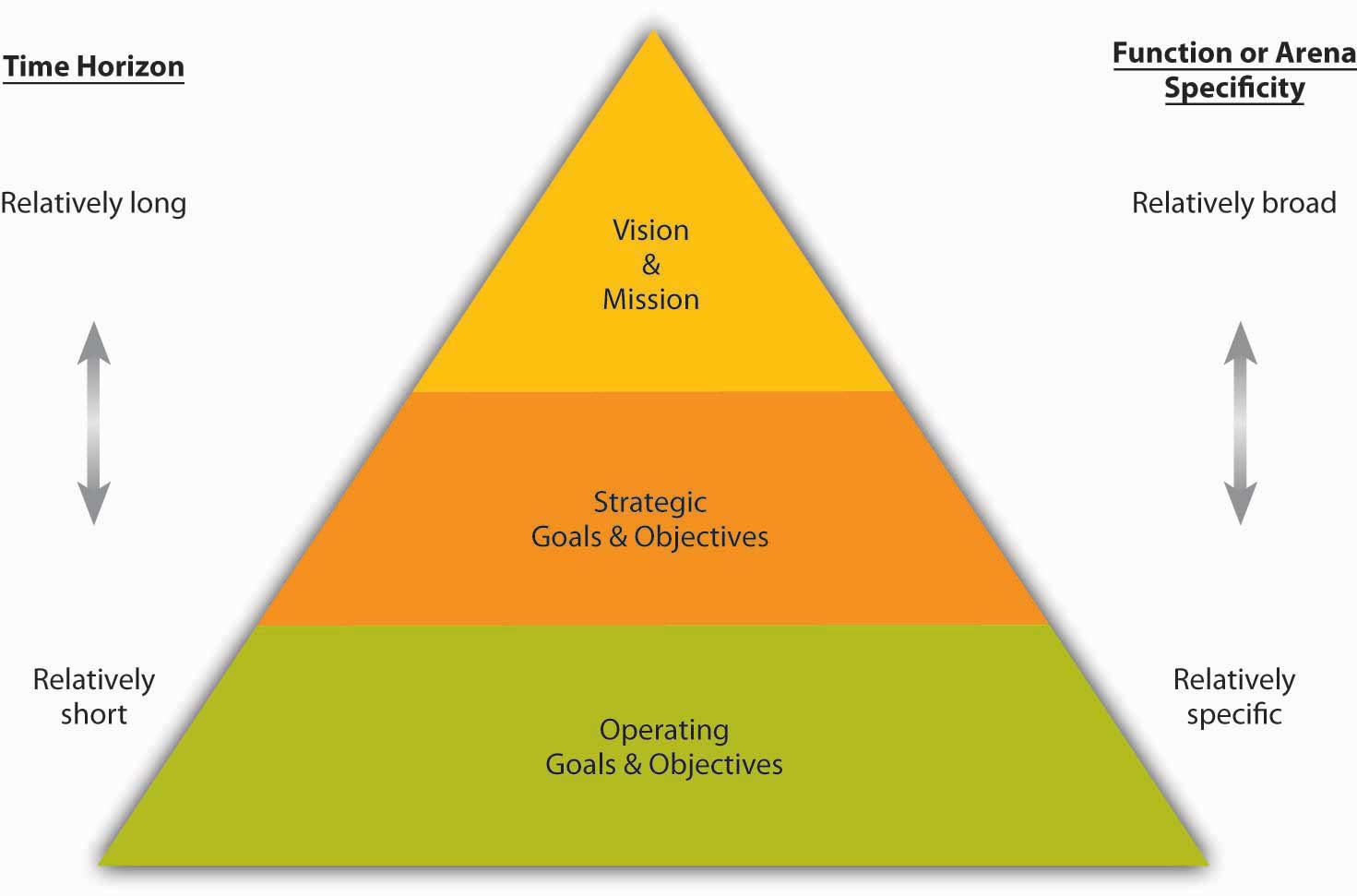Goals and Objectives in Planning
