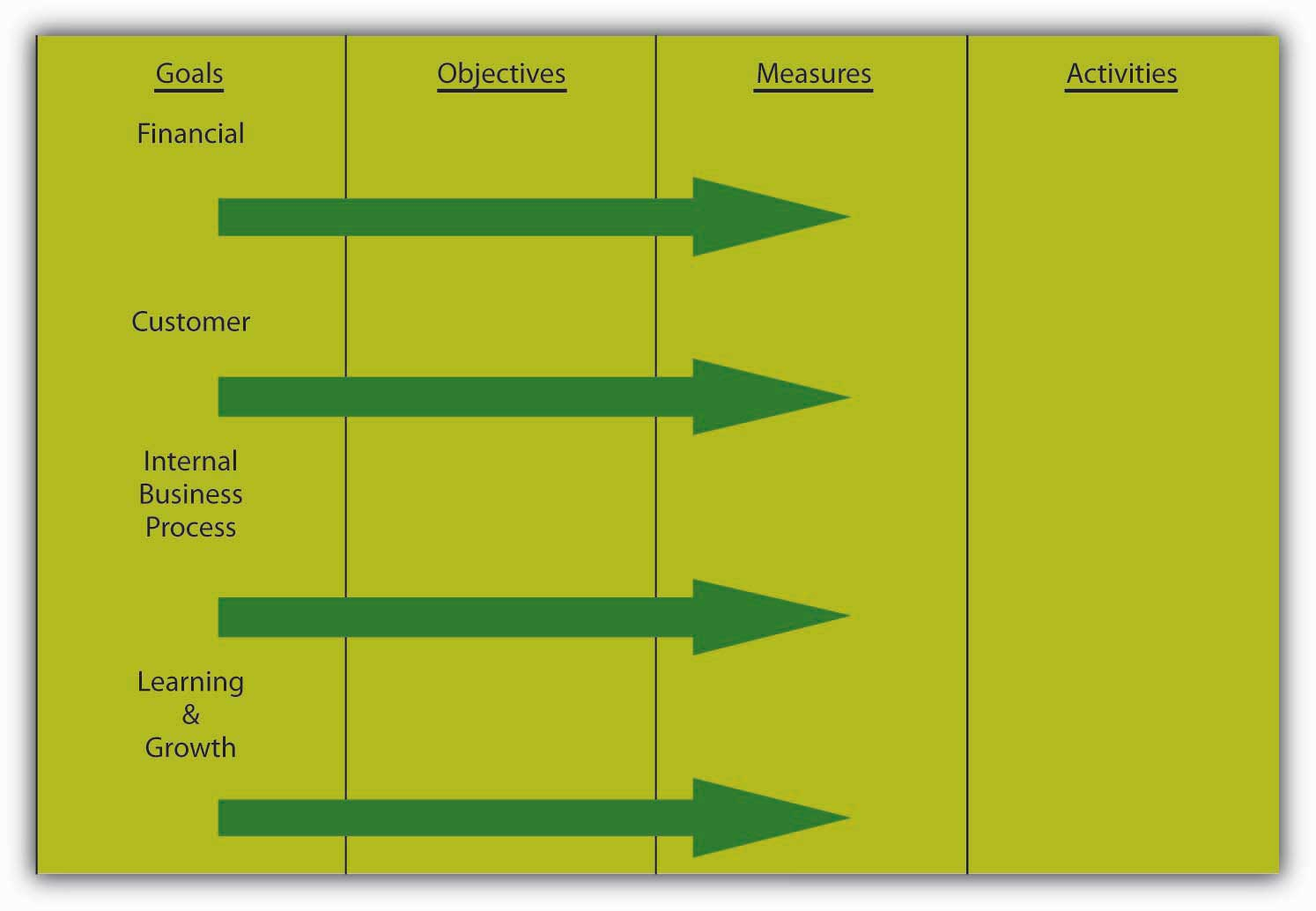 Using the Balanced Scorecard to Translate Goals into Activities