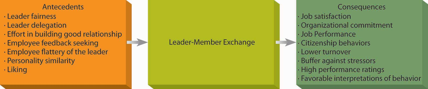 leader member exchange meta analysis Member benefits professional  member exchange – personal swot analysis   institute of managers and leaders,.