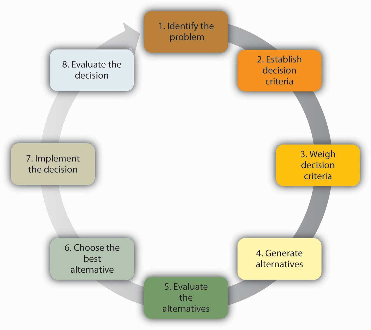 10 step ethical decision making model in counseling