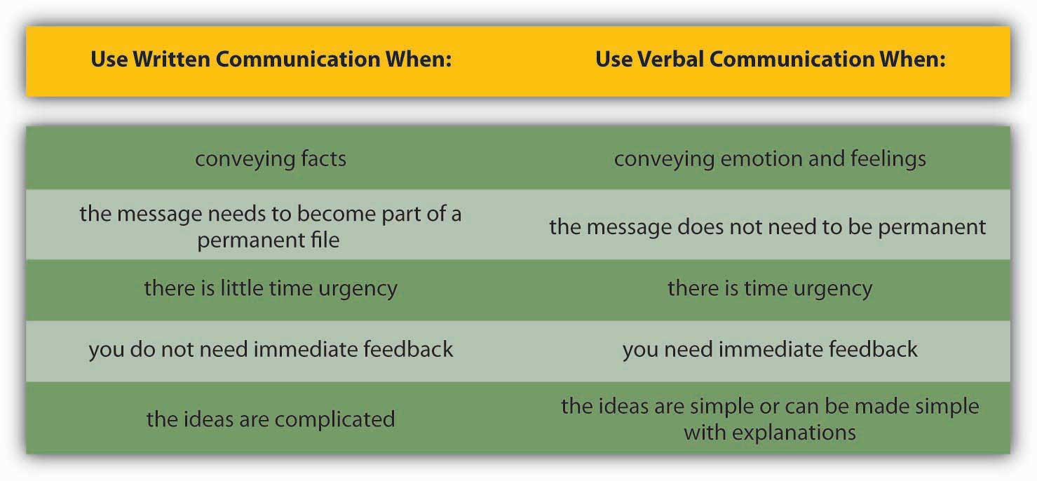 principles of management 1 0 flatworld figure 12 16 guide for when to use written versus verbal communication