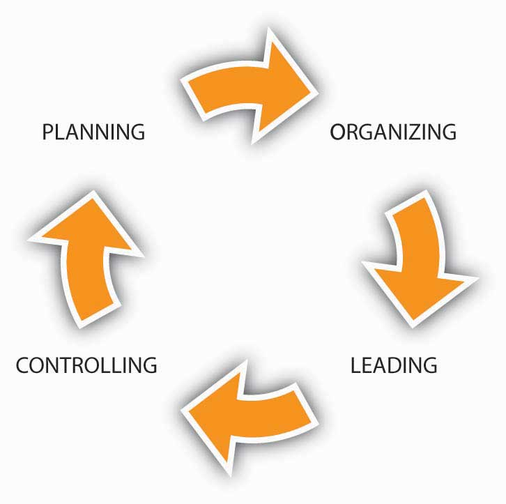 what are the principles of business planning and control